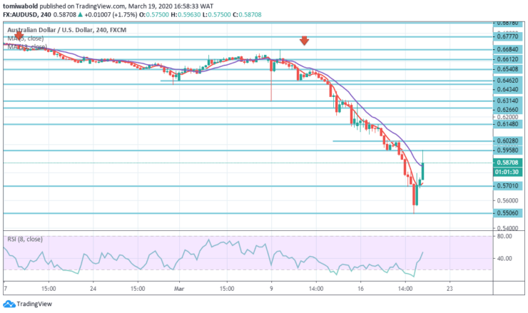 AUDUSD-4-Hours-March-19.png
