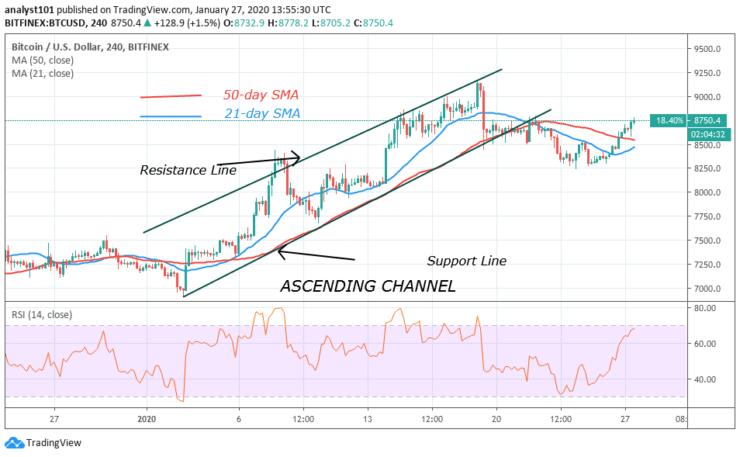 BTC/USD - 4 Hour Chart