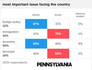Exit polls from Pennsylvania in the 2016 general election.