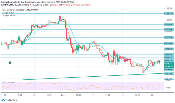 USDCHF-4-Hours-Dec-24.png