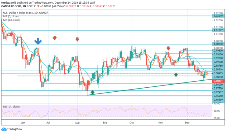 USDCHF-DAILY-Dec-24.png