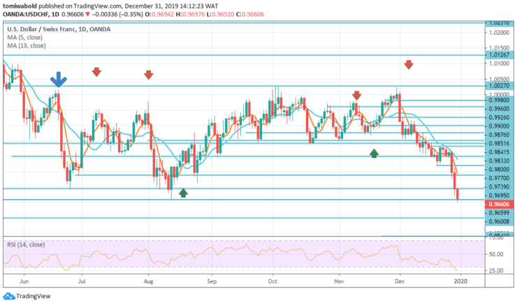 USDCHF-Daily-DEC-31.png