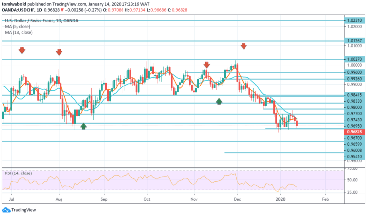 USDCHF-Daily-Jan-14.png