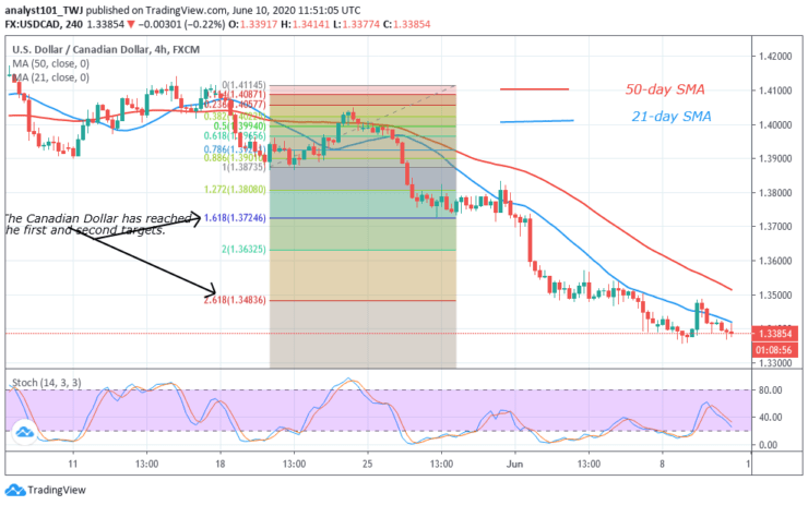 USDCAD-Learn2trade-4-Hour-1.png