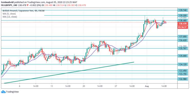 GBPJPY-4-Hour-August-5.png