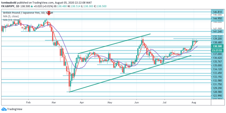 GBPJPY-Daily-August-5.png