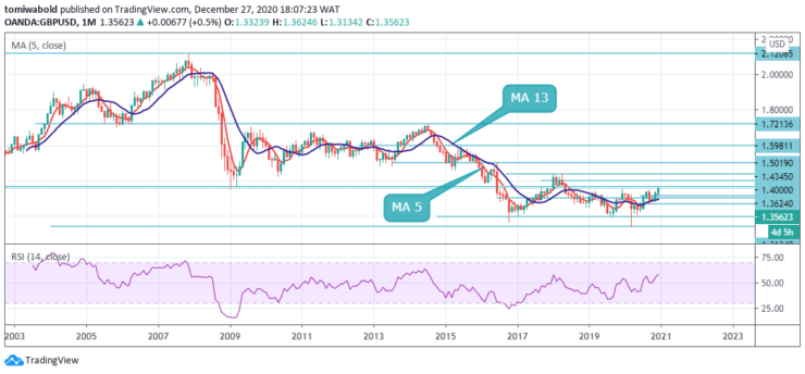 GBPUSD-Monthly-Dec-27.png