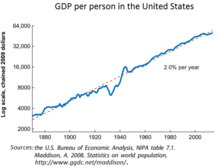220px-GDP_per_person_in_the_United_State