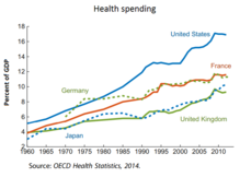 220px-Health_spending_as_a_share_of_GDP.
