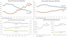 220px-Income_inequality_panel_-_v1.png