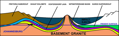400px-Vredefort_crater_cross_section_2.p