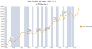 300px-US-GNP-per-capita-1869-1918.png