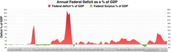 page1-350px-Annual_Federal_Deficit_as_a_