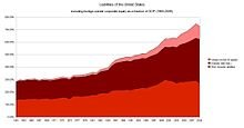 220px-US-liabilities.jpg