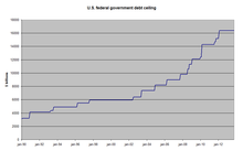 220px-US_federal_government_debt_ceiling