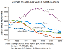 220px-Average_annual_hours_worked.png