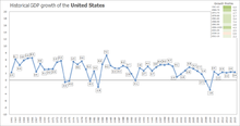 220px-Historical_GDP_growth_of_the_Unite