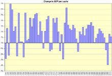 220px-US_GDP_per_capita_change.PNG