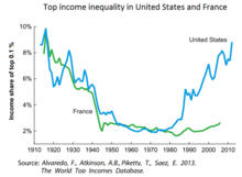 220px-Top_income_inequality_in_the_Unite