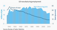 220px-U.S._manufacturing_employment.png
