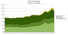 220px-US-assets.jpg