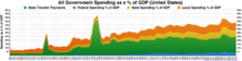 220px-Total_government_spending_on_all_l