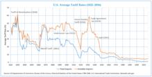 220px-Average_Tariff_Rates_in_USA_%28182
