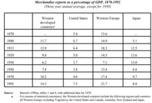 220px-Merchandise_exports_%281870-1992%2