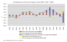 220px-Contributions_to_Percent_Change_in