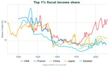 220px-Top_1%25_fiscal_income_share.png
