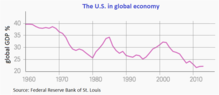 220px-U.S._in_global_economy.png