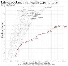 220px-Life_expectancy_vs_healthcare_spen
