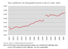 220px-The_US_Gini_Coefficient_for_Househ