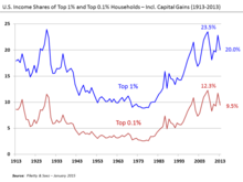 220px-U.S._Income_Shares_of_Top_1%25_and