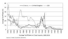 220px-Average_tariff_rates_%28France%2C_