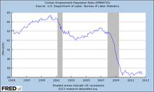 220px-US_employment_1995-2012.png