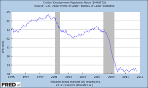 300px-US_employment_1995-2012.png