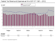 220px-Revenue_and_Expense_to_GDP_Chart_1