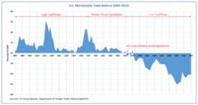 220px-U.S._Trade_Balance_%281895%E2%80%9