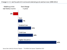 220px-U.S._Change_in_real_income_versus_
