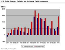 220px-U.S._Total_Deficits_vs._National_D