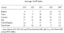 220px-Average_Tariff_Rates_for_Selected_