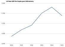 220px-U.S._per_capita_GDP_1810-1815.jpg