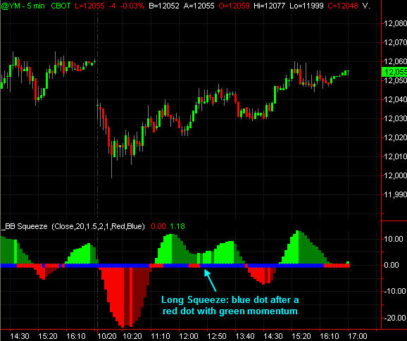 BB Squeeze Replica For Tradestation - Trading Indicators - Traders