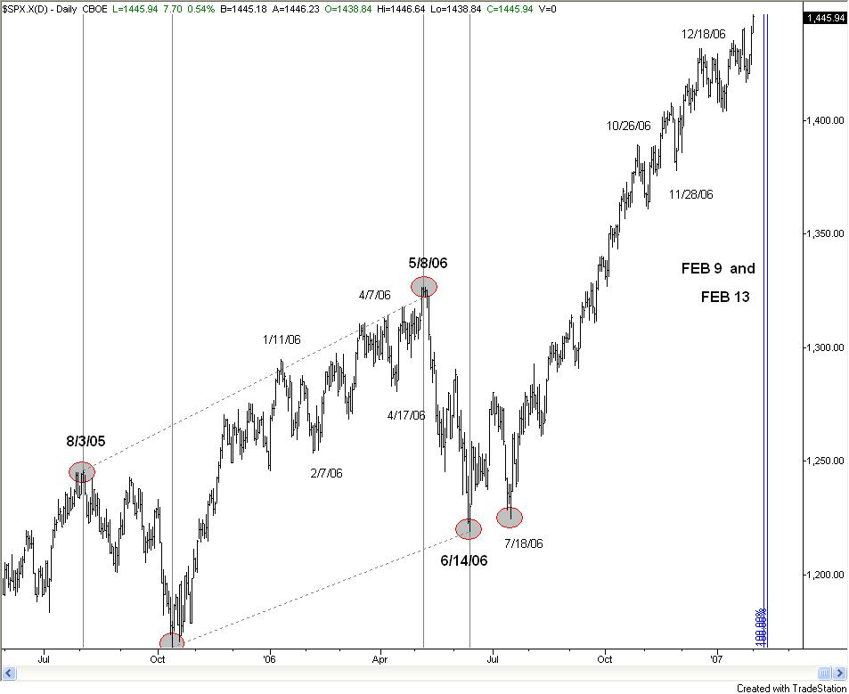 How to Project Fibonacci Time Cycles - Trading Articles