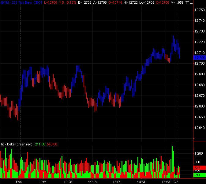 Volume Delta Indicator Trading Indicators Traders Laboratory