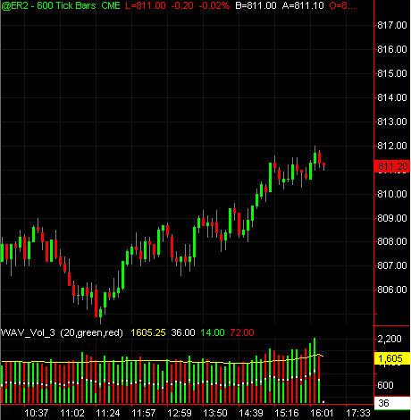 TICK: Up Ticks vs Down Ticks - Trading Indicators - Traders Laboratory