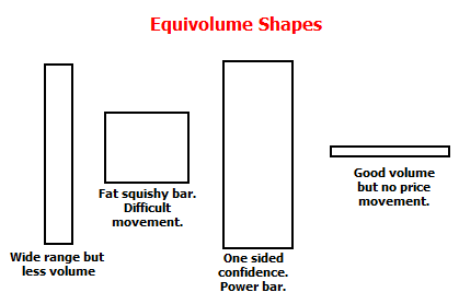 Intro to Equivolume and Candlevolume - Technical Analysis