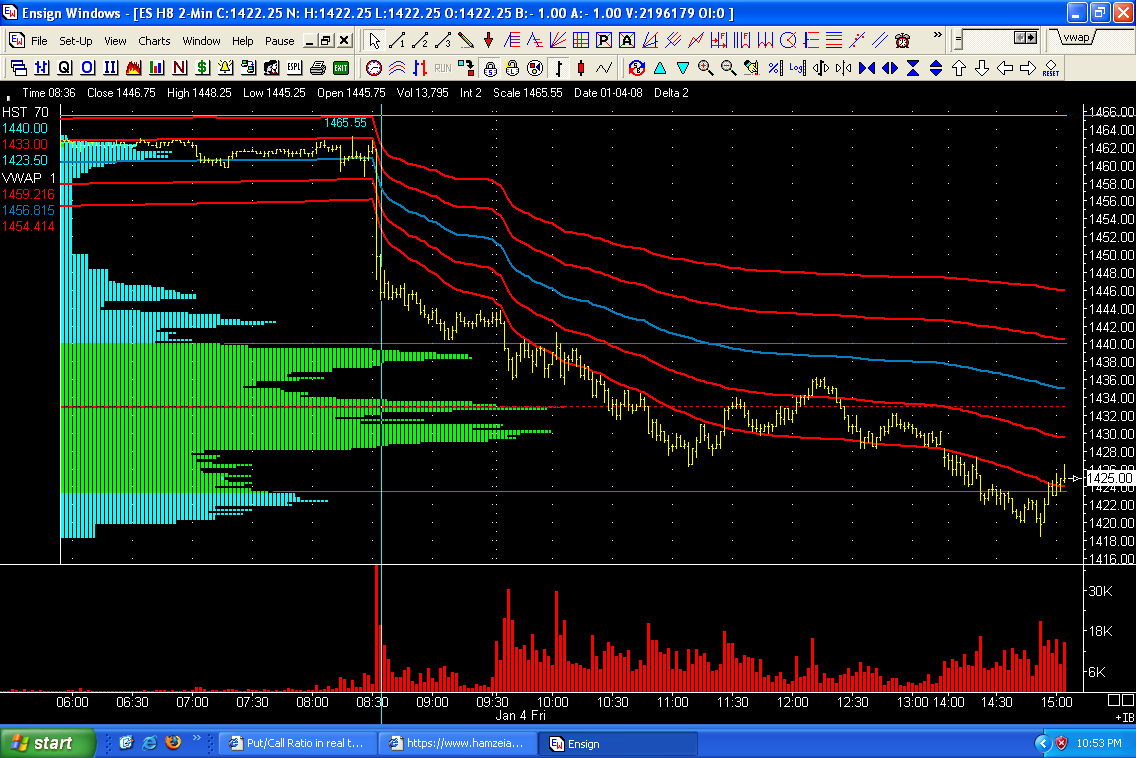 VWAP Indicator with 1SD and 2SD bands - Page 2 - Trading Indicators
