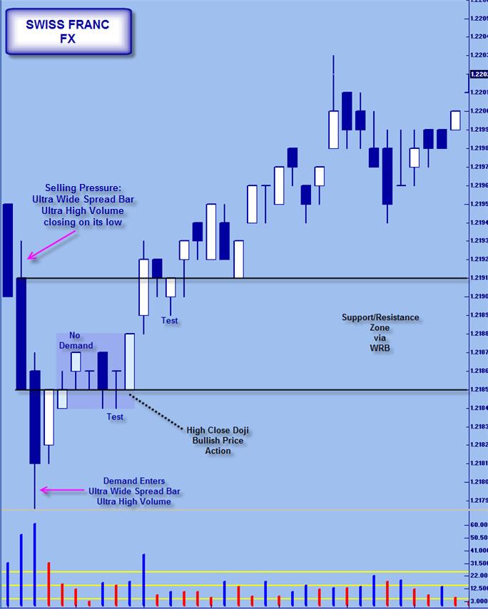 volume spread analysis pdf